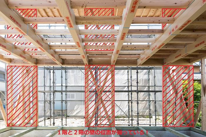 1階と2階の壁の位置を揃えることで、耐震性の高い家に 郡山市 地域密着型工務店 大原工務店のよくある質問