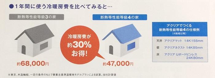 1年間に使う冷暖房費を比べた図