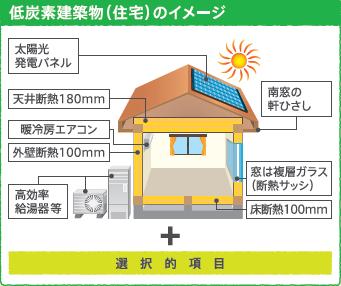低炭素住宅イメージキャプチャ